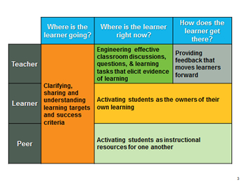 explain the importance and benefits of assessment for learning essay The benefits of formative assessment is obvious in the classroom the usage of formative assessments in class as a way to guide instruction and to authentically determine student mastery offers many advantages, far beyond higher test scores.