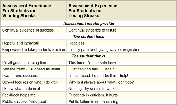 Stiggins provides a fascinating chart where he presents his thinking on the impact of assessment on students
