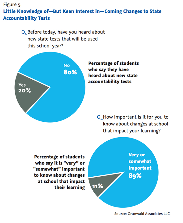 Hearing the Student Voice: Results from Our National Survey