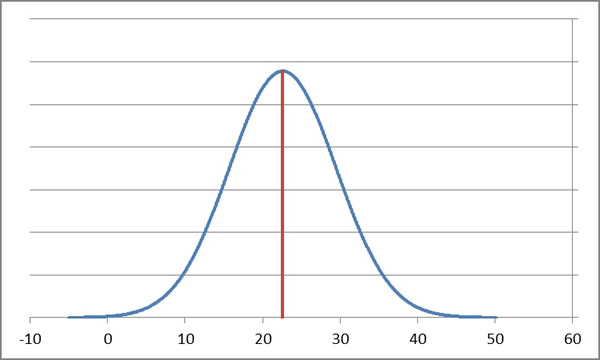 The fall-to-spring growth exhibited by first graders with Fall Math RIT scores of 130 is described by a normal distribution (i.e., bell curve) with a mean of 22.6 points and a standard deviation of 6.9, looking like this: