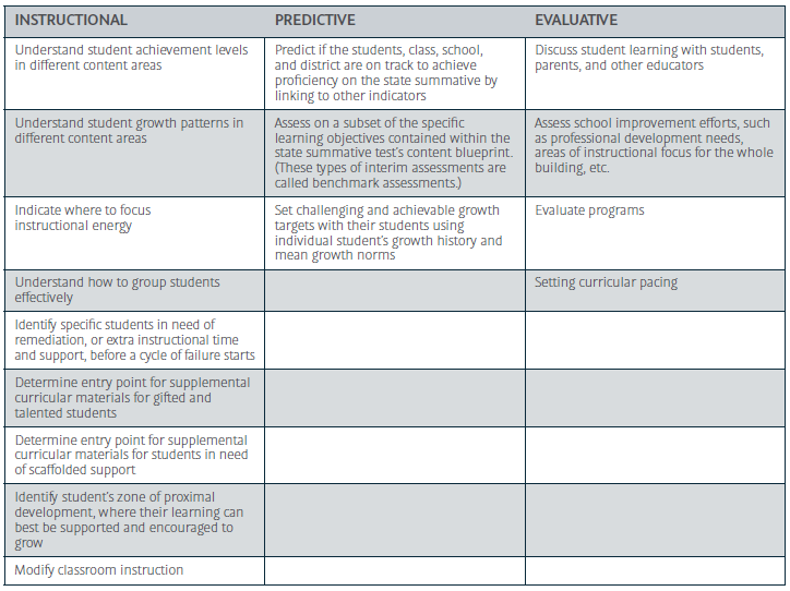 Interim Assessment: The Efficient Way to Inform Educational Decisions
