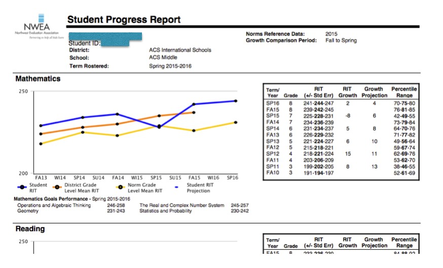 seven cardinal rules when reporting map to parents student progress report