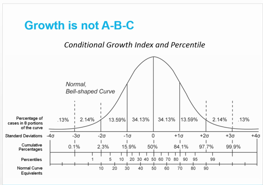 Growth is not A-B-C