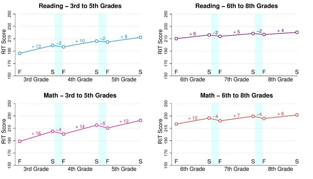 Study Shows Kids Test Scores Drop When >> Summer Learning Loss What We Know And What We Re Learning