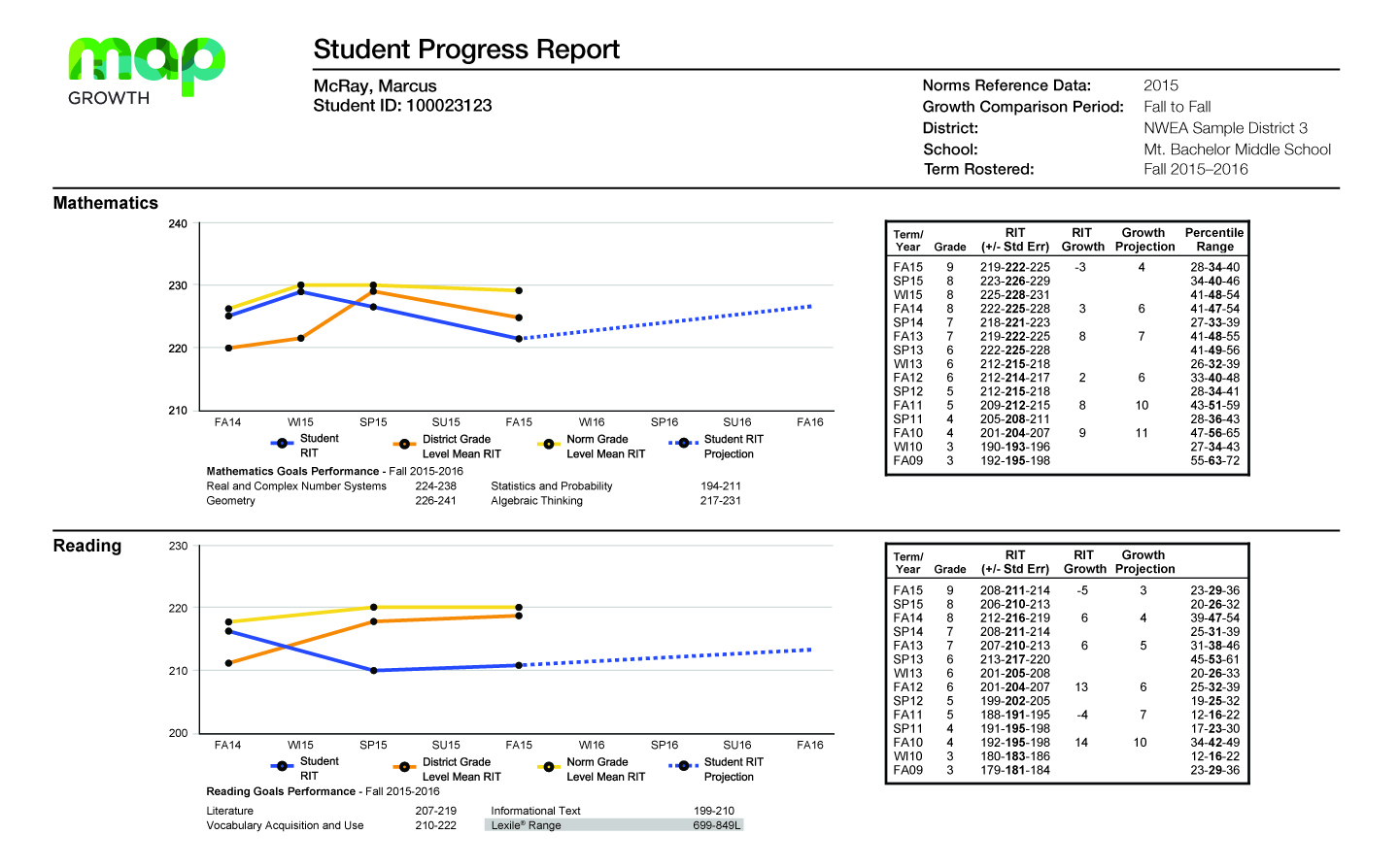 MAP Growth Student Progress Report