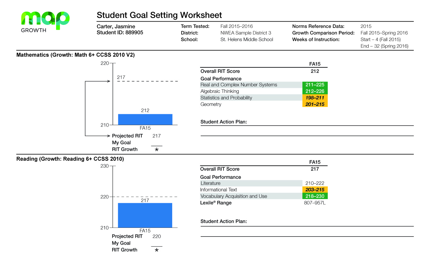 MAP Growth - Student Goal Setting Worksheet