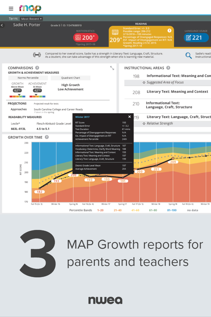 Three Essential MAP Growth Reports That Facilitate Parent-Teacher Communications - Pinterest