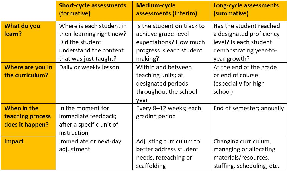 Simplified breakdown of assessment types and purpose.