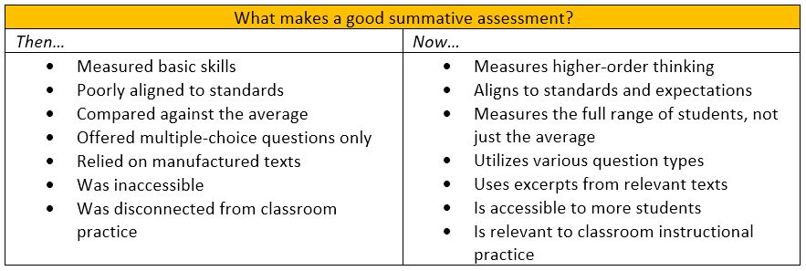 What makes a good summative assessment?