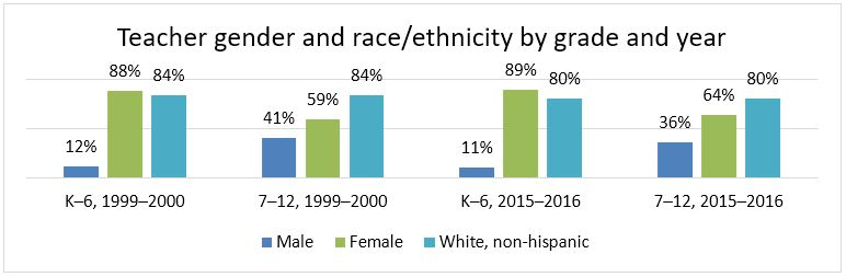 Teacher gender and race/ethnicity by grade and year