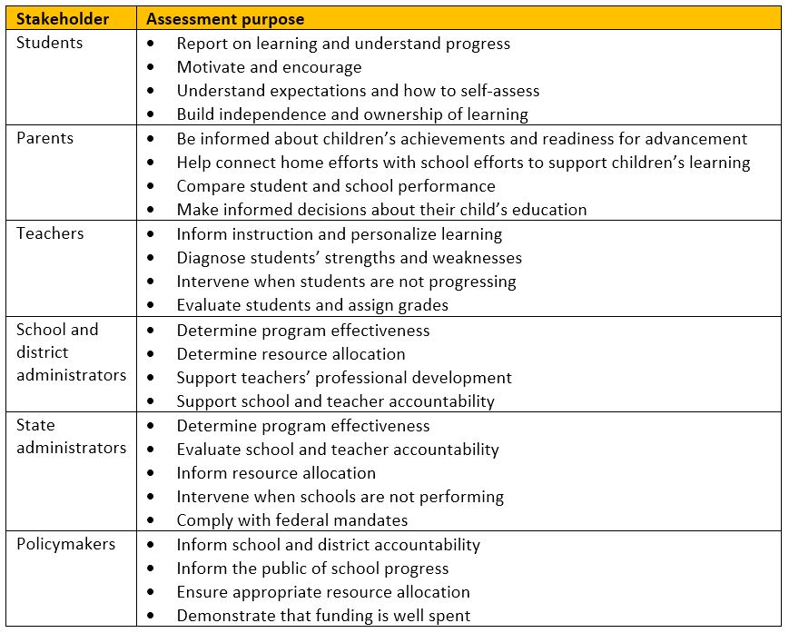 The purpose of an assessment truly varies by stakeholder, as outlined in this table.