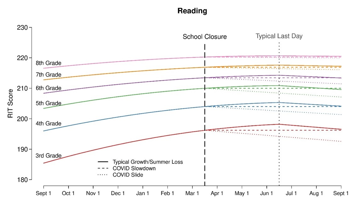 COVID-19 school closures could have a devastating impact on student achievement - Reading graph