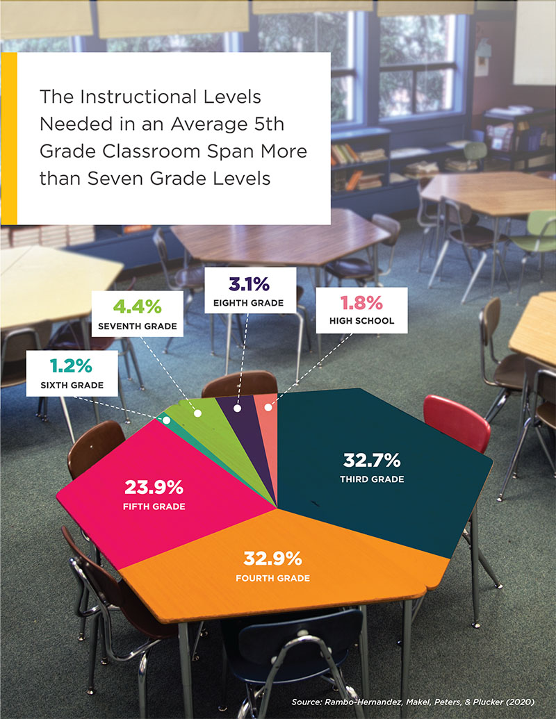 The Instructional Levels needed in an average 5tgh Grade Classroom span more than seven grade levels